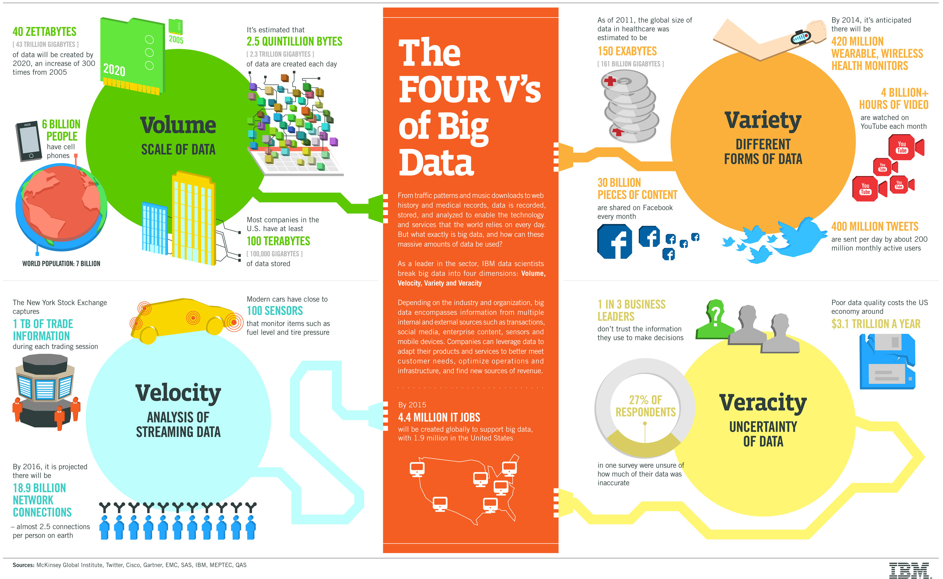 4 vs do big data